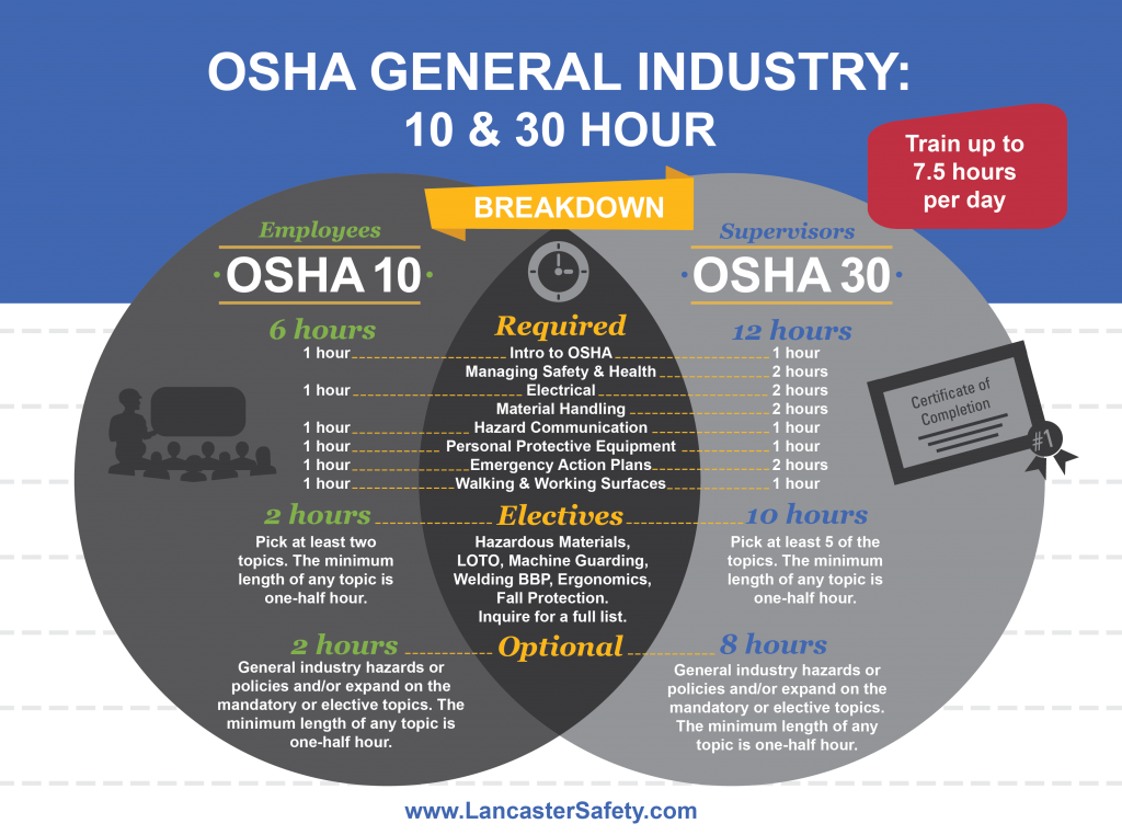 Onsite General Industry Safety Training: OSHA 10 & 30 Hour